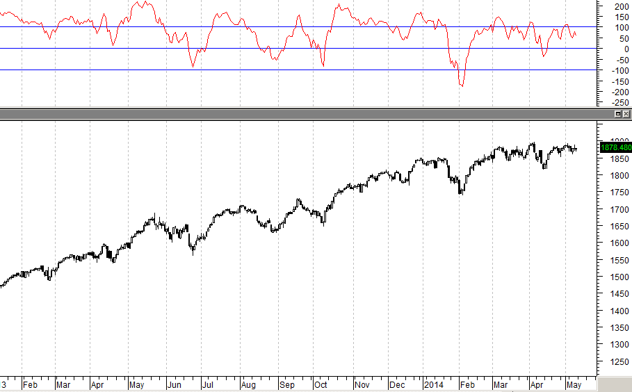 normal chart with CCI indicator