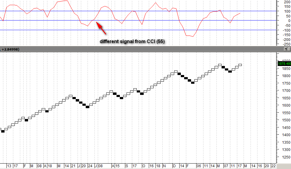 renko chart with CCI indicator