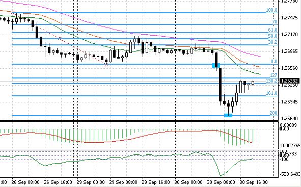 eurusd-30-09-2014-h1-chart