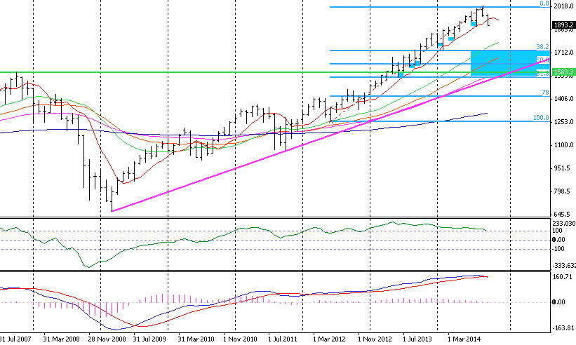 sp500-monthly-10-2014