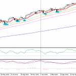 sp500-weekly-chart-10-2014