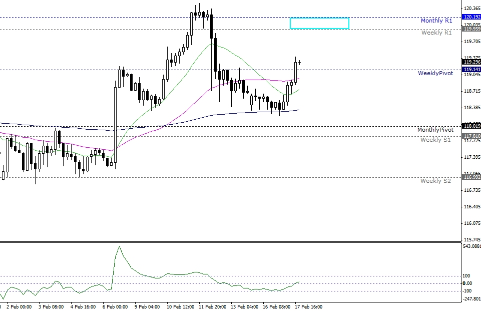 usdjpy-17-02-15-4hr-pivot-points