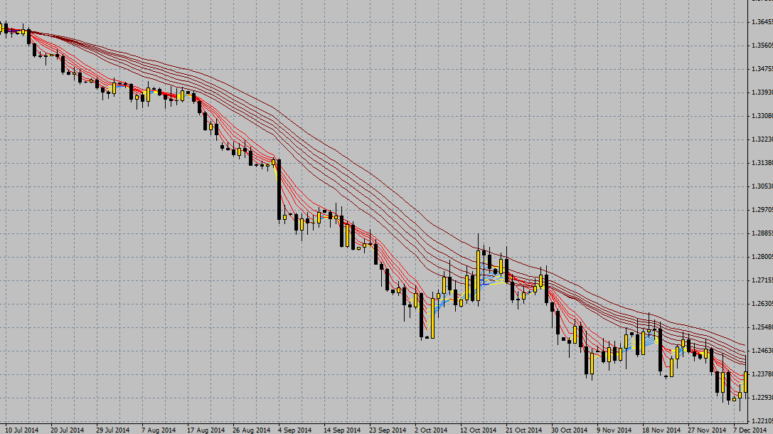 How to set moving average in forex