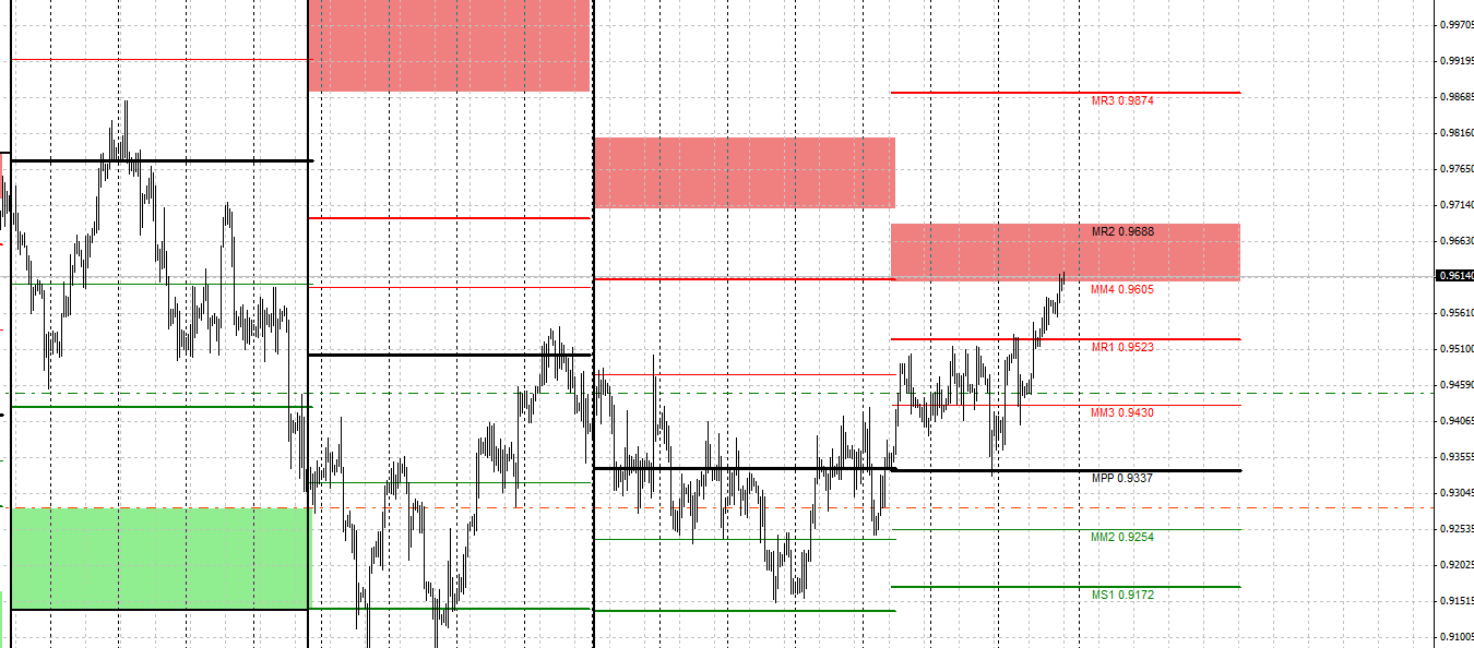 pivot-points-metatrader-mt4