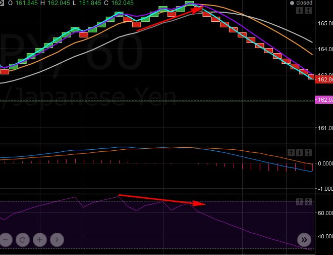 10.12. Divergence on RSI