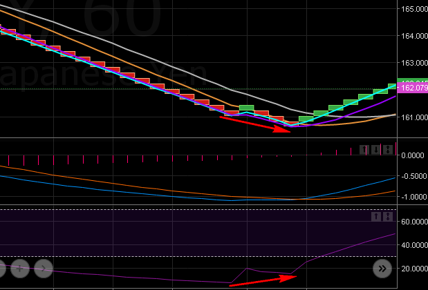 10.13. Divergence on RSI