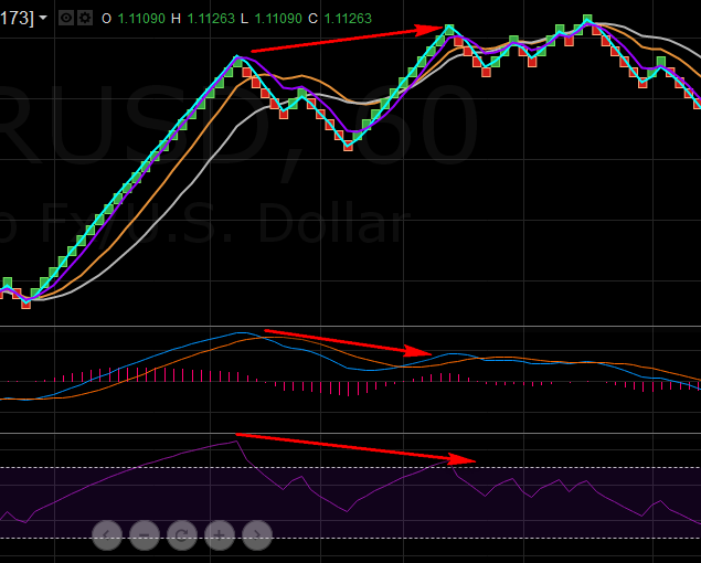 10.14. Divergence on RSI and MACD