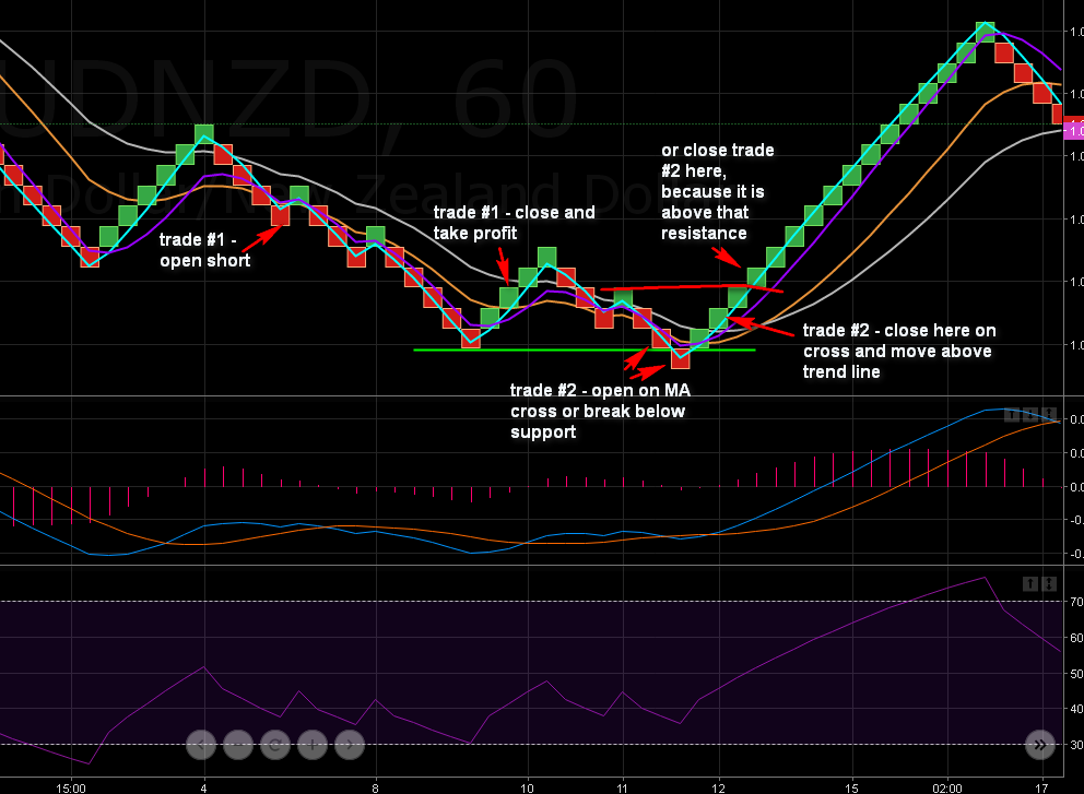 10.17. AUDNZD two trades