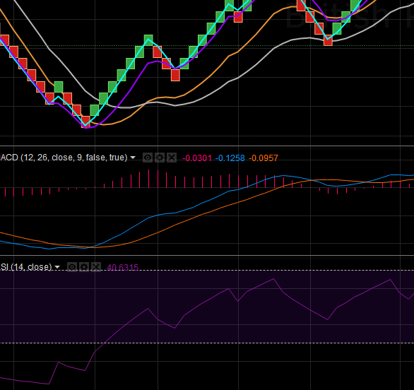 10.4. Renko, averages and indicators (RSI, MACD)