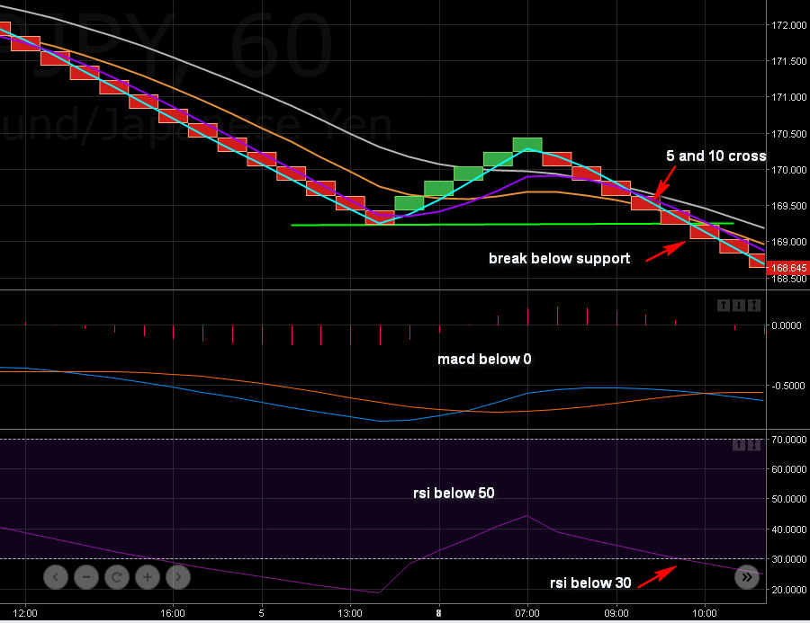 10.5. Short position based on breakout and confirmation from indicators