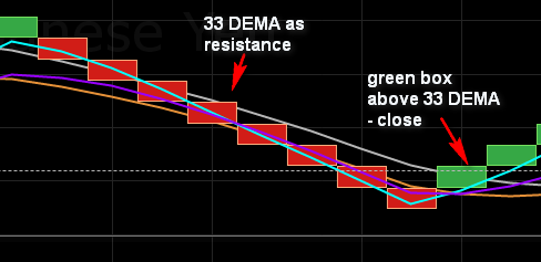 10.8. Position close after green boc above 33 DEMA