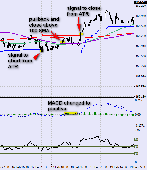 11.11. Example when ATR is far away from entry point. We can exit based on other signal
