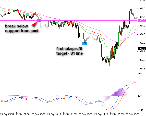 2.10. Trade on SPX. First TP target hit at S1
