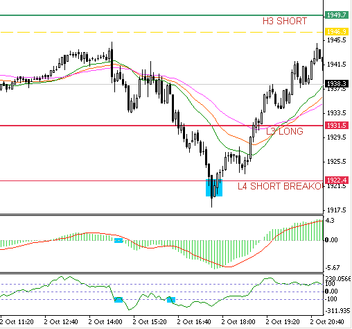 3.4. Price open between H3 and H4. Example when there was a long signal at close above H4  (exit at H5)
