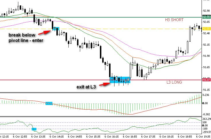 3.8. Short trade after break below pivot line