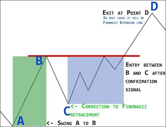 4.2 Fibonacci trading – entry between B and C