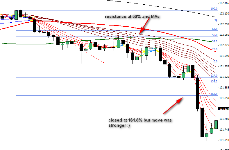 4.6. Example of resistance at retracement line and moving average