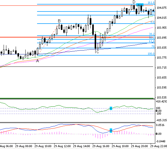 5.10. We can observe this kind of behaviour not only in Forex, but also on other instuments