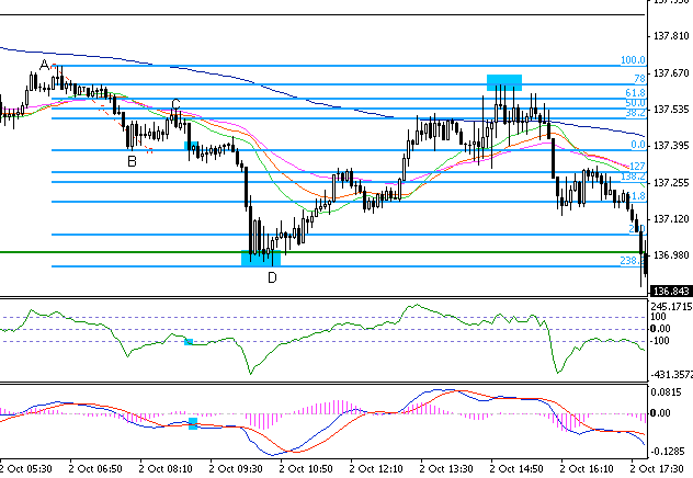 5.12. Take a look how 78 retracement acted as resistance