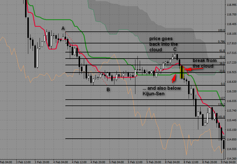 8.1. Break from the cloud as a trading signal