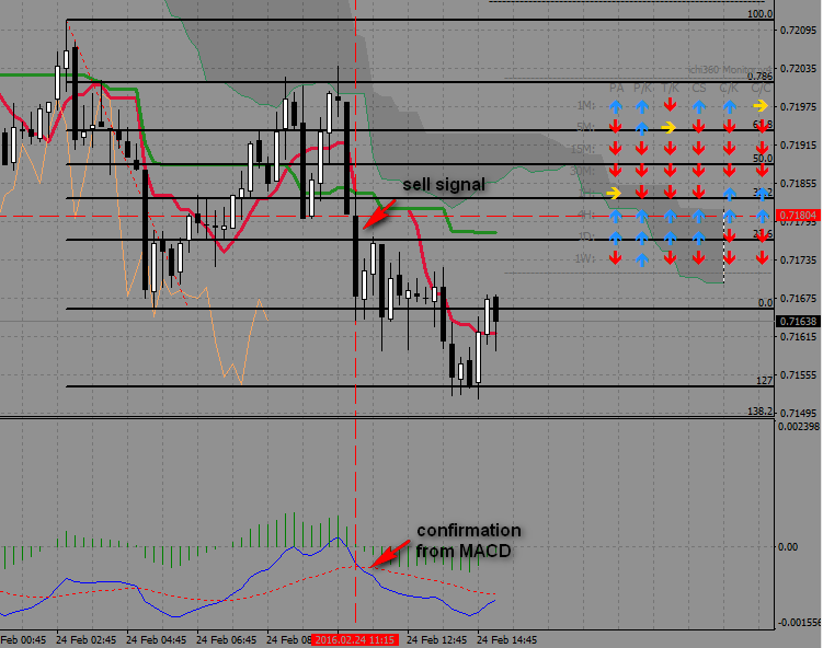 8.11. Mixed situation, but downtrend is also on higher time frame