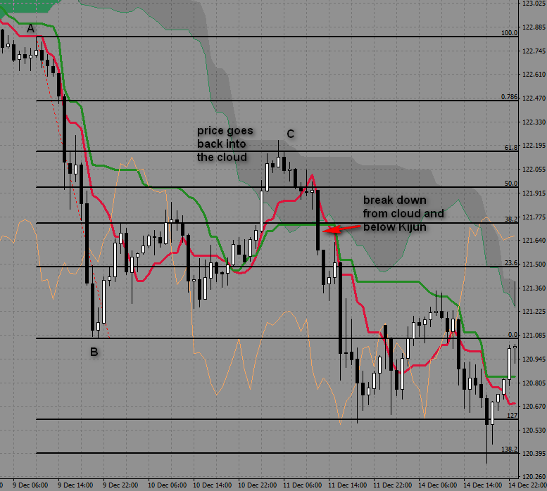 Image 8.2. Ichimoku and Fibonacci - example