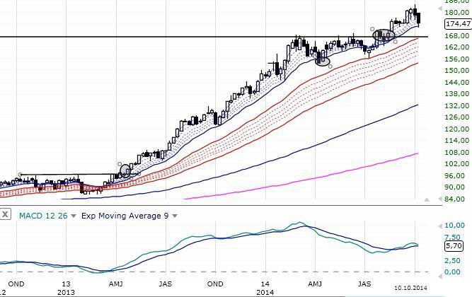 gmma trading strategy