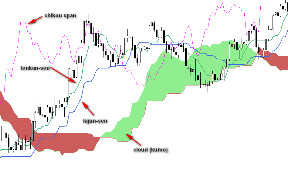 Learn how forex traders use the Ichimoku Kinko Hyo indicator to predict where prices are likely to go and when to trade.
