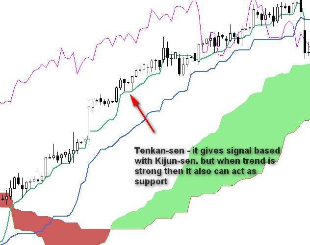 ichimoku-forex-trading-5-tenkan