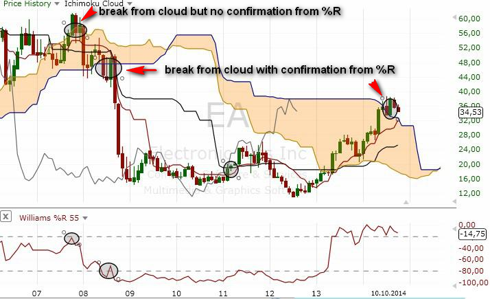 Ichimoku trading strategies deutsch