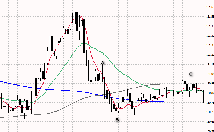 Mixed situation on chart, no clear trend
