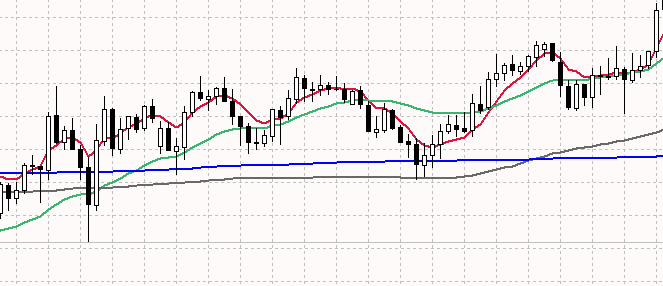 1.3. Higher time frame and indication of an uptrend