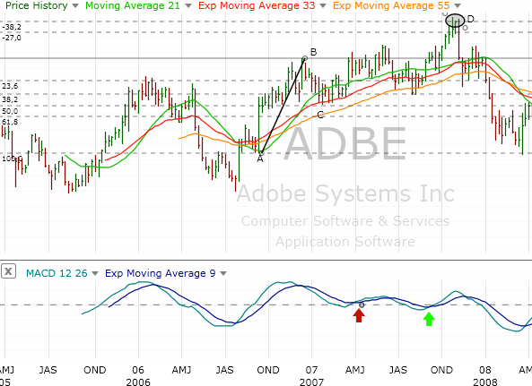 4.20. Adobe trade on weekly chart with Fibonacci and MACD
