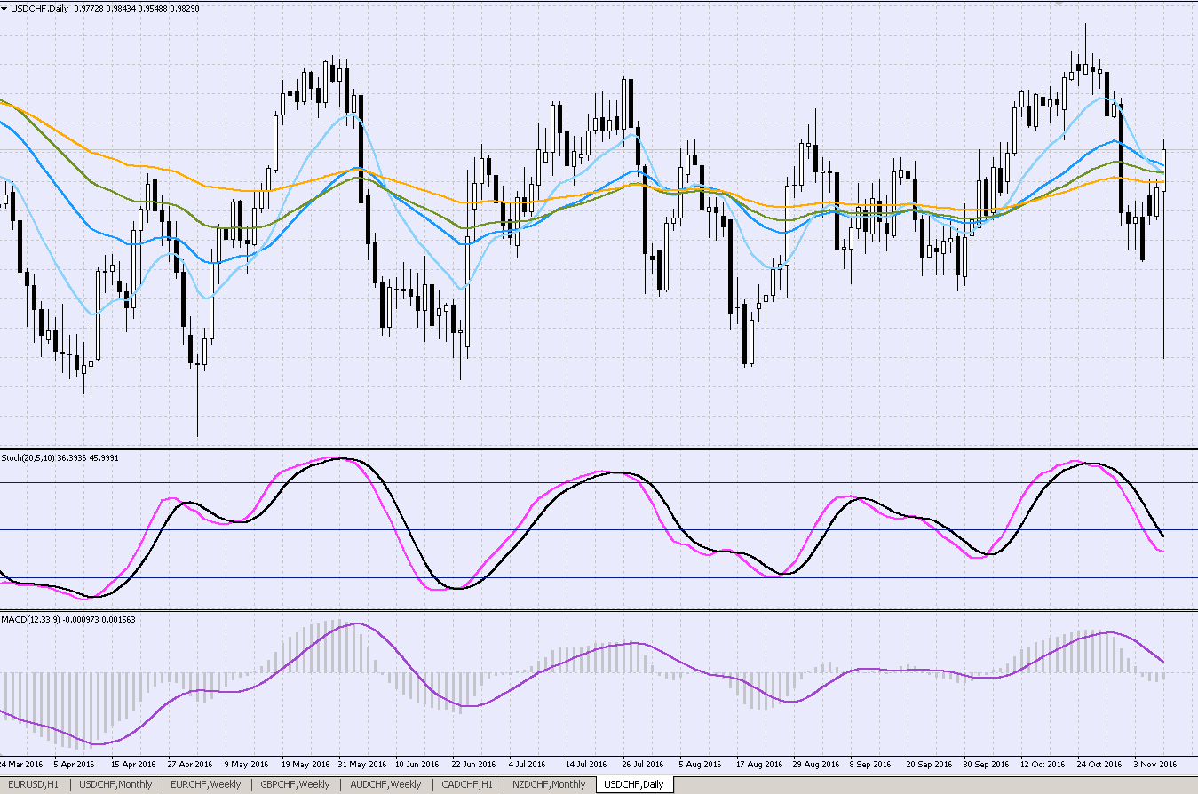 franc-suisse-dollar-daily