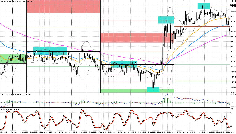 franc-suisse-dollar-hour-chart