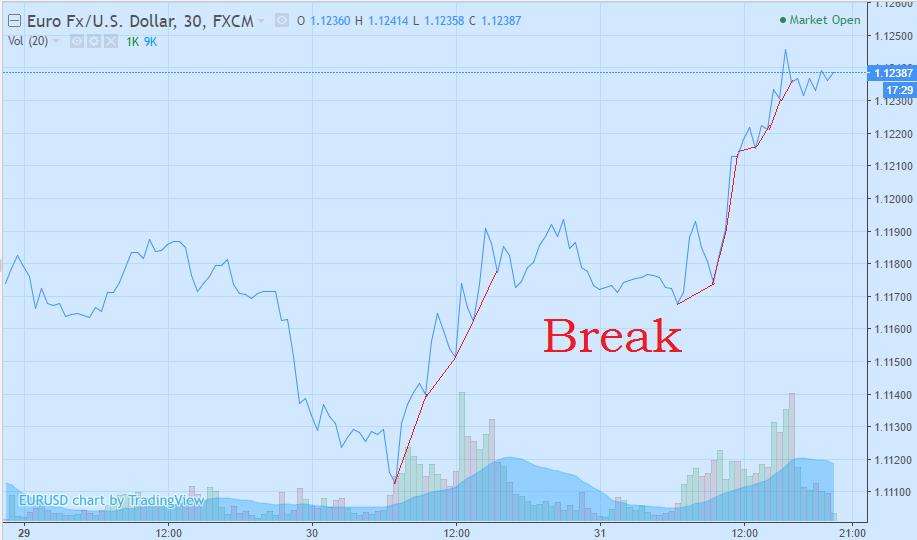 chart-break