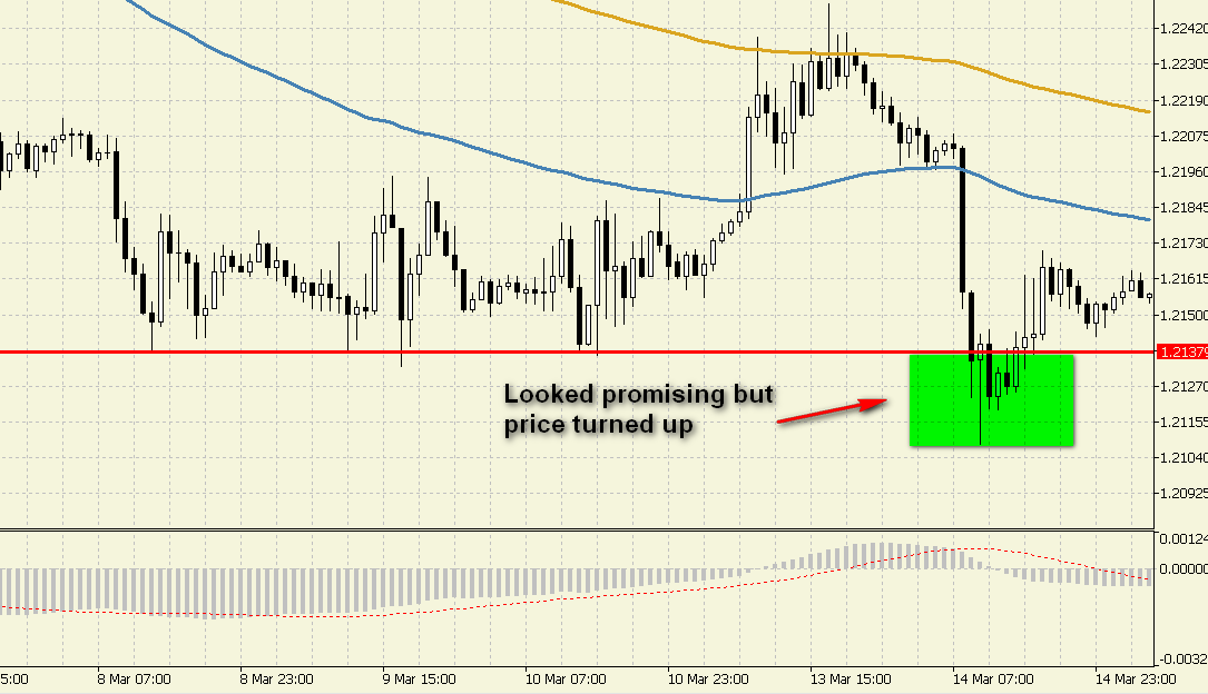 gbpusd-false-breakout-example