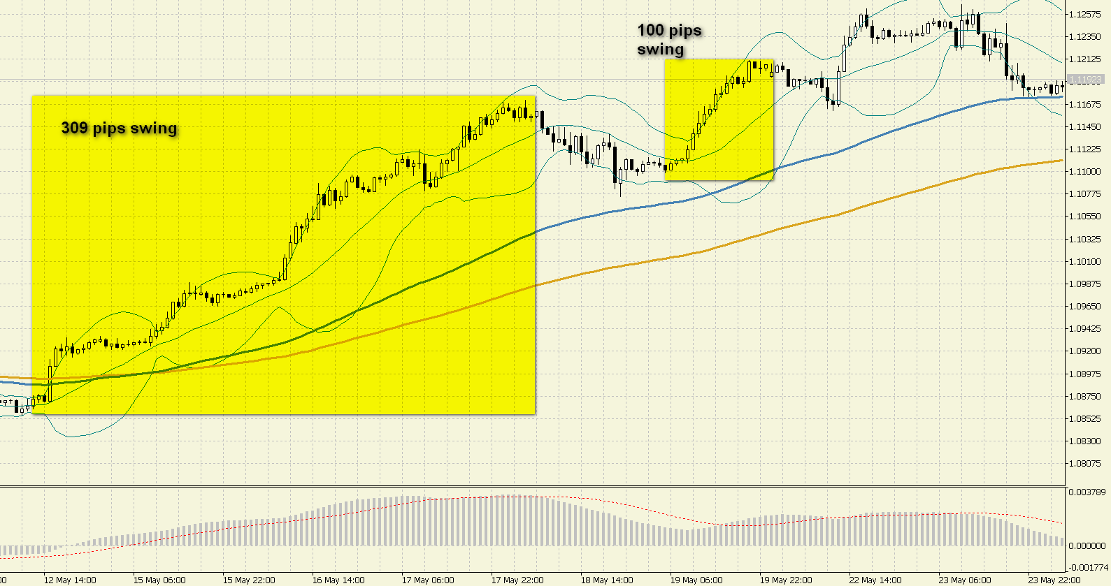 swing-trading-1h-chart
