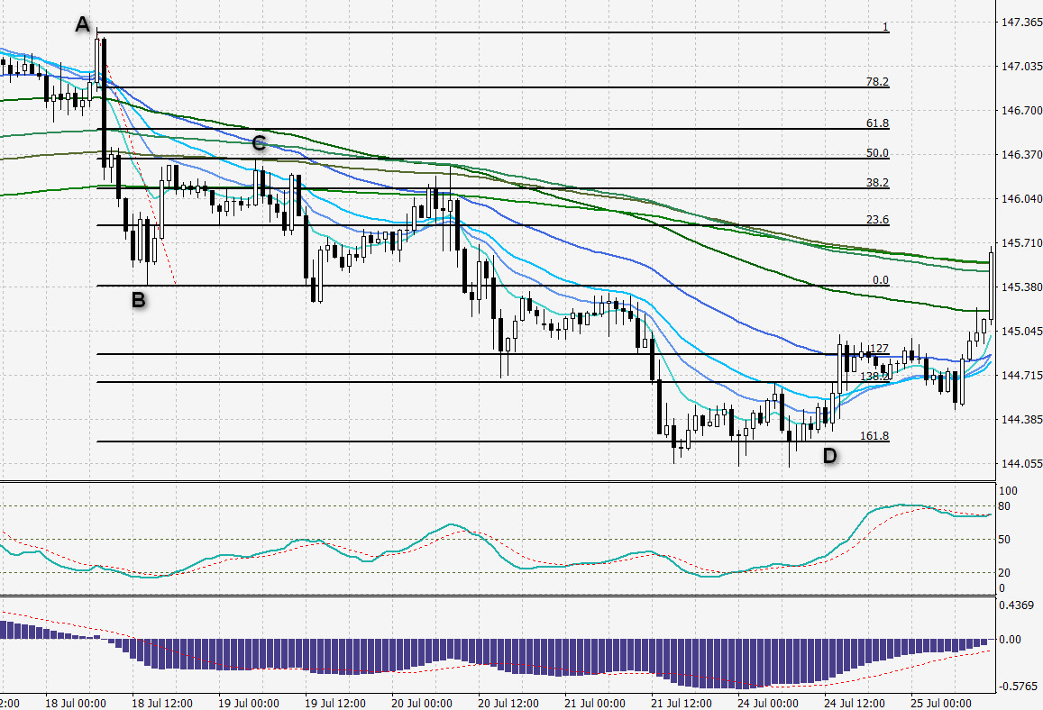 Gbp jpy trading strategy