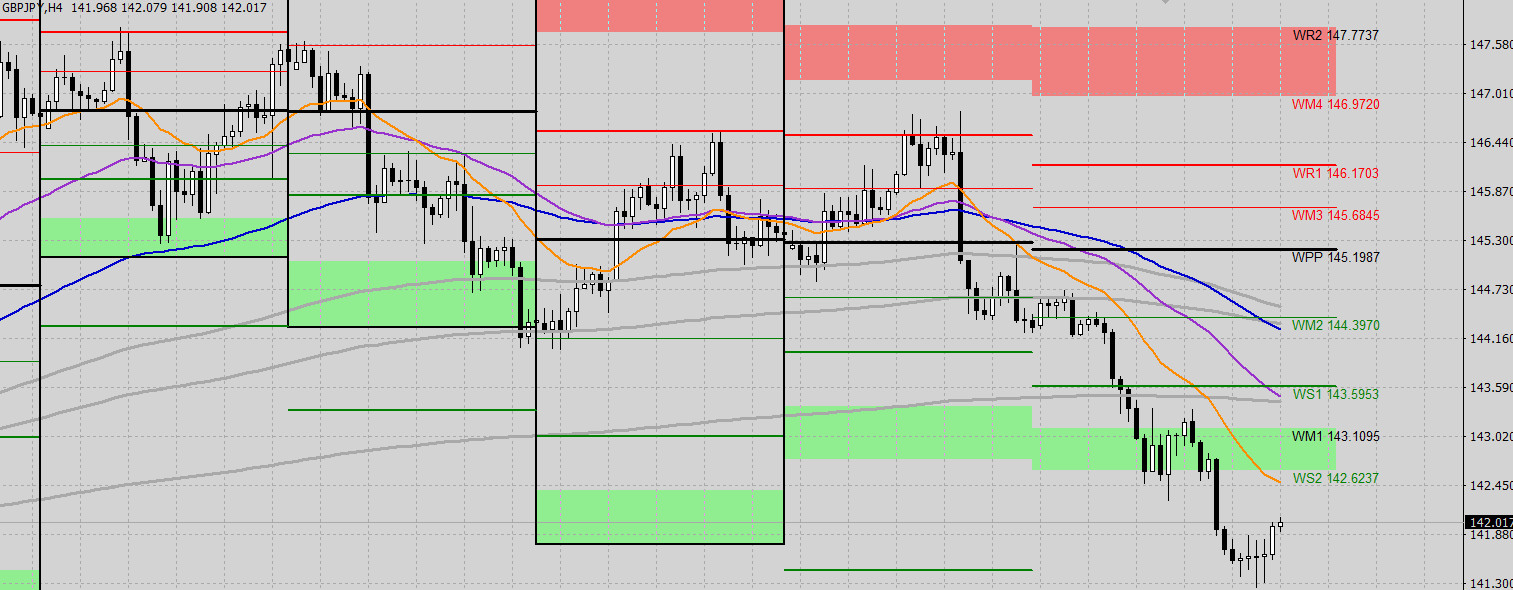 gbpjpy-1h-pivot-points-weekly
