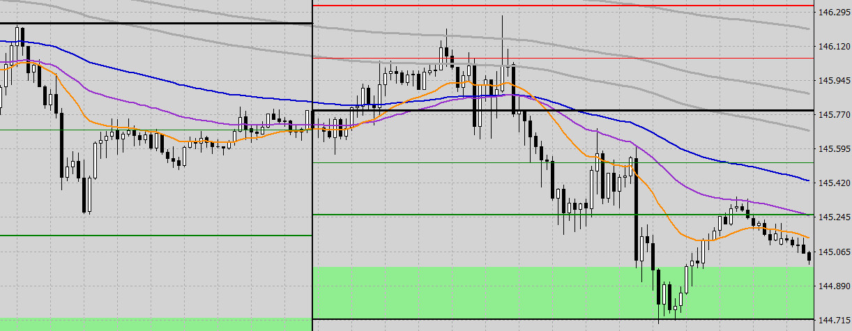 gbpjpy-1h-pivot-points