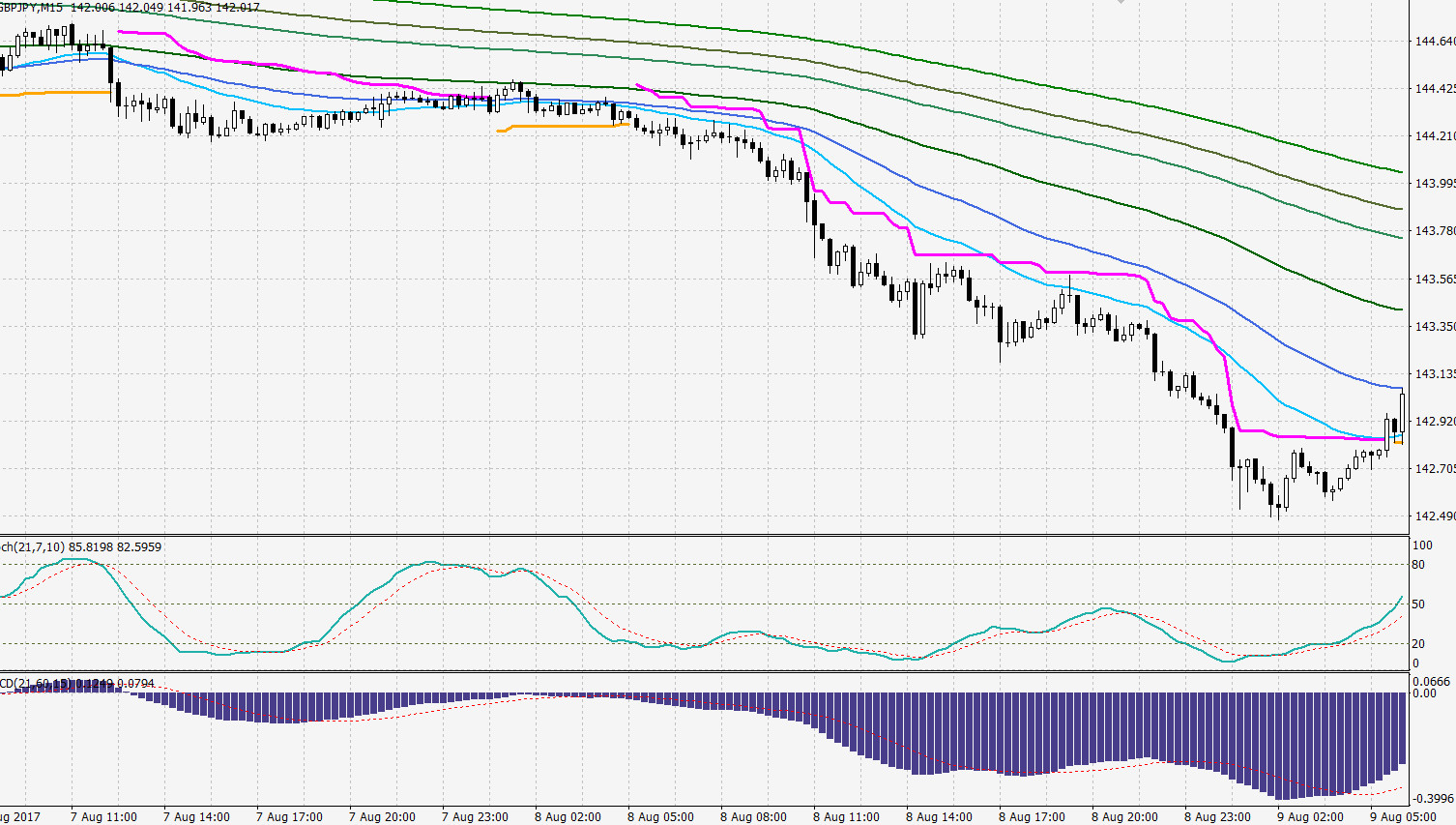 gbpjpy-1h-trailing-stop
