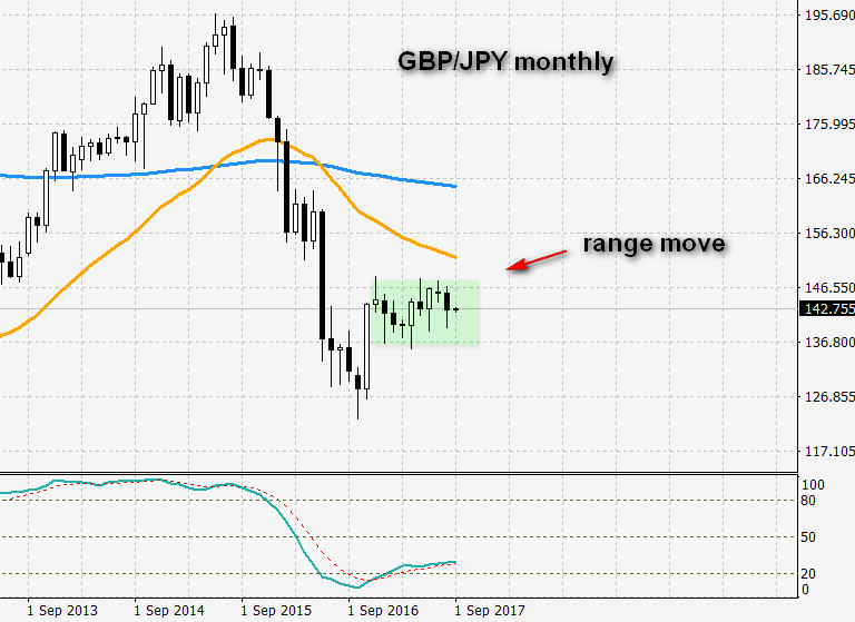 2017-09-03_gbpjpy-monthly