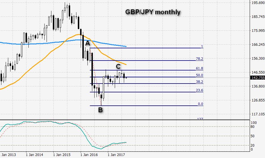 fibonacci on monthly gbp/jpy