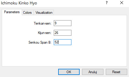 default-ichimoku-settings