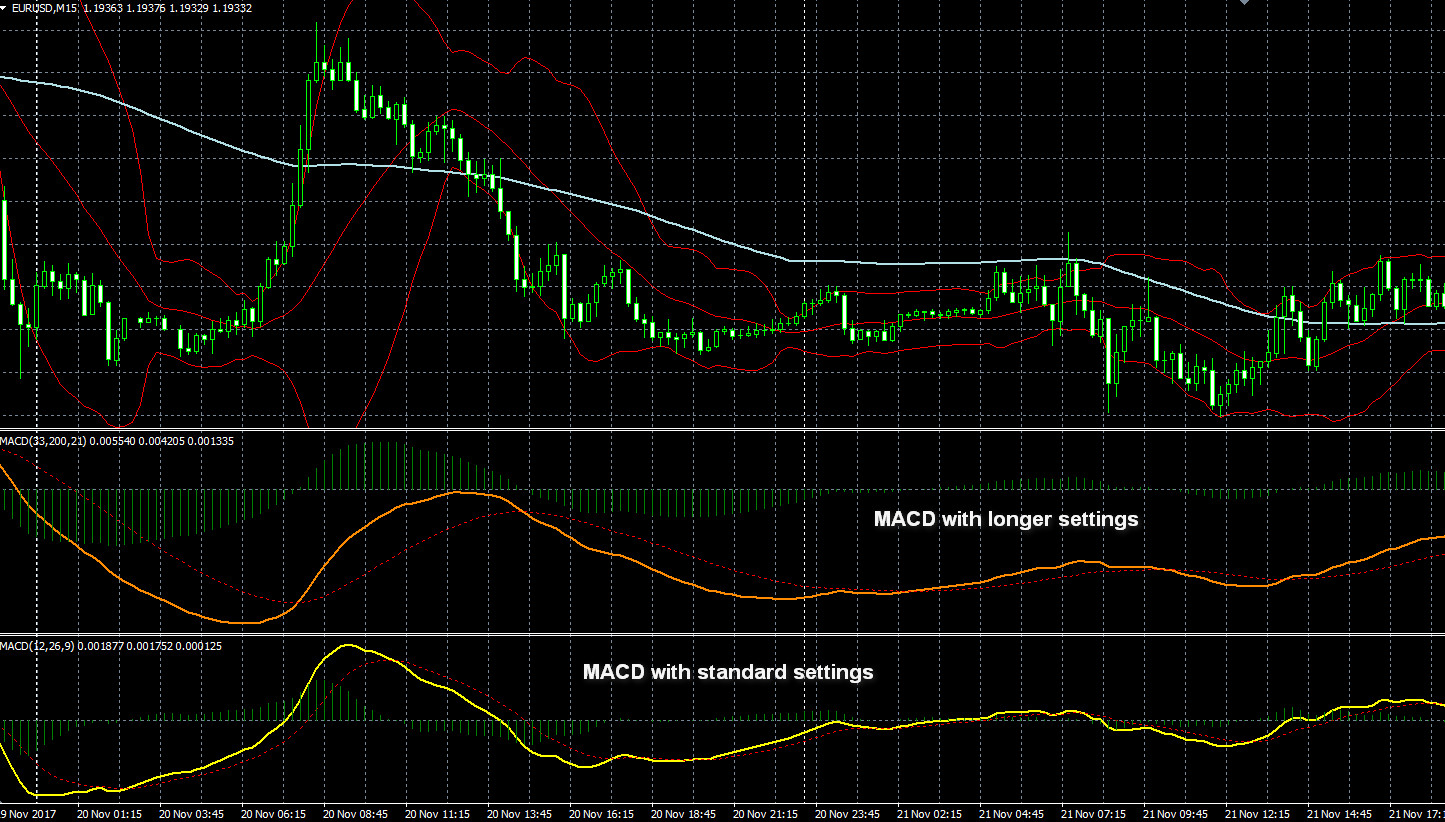 Forex trading with macd