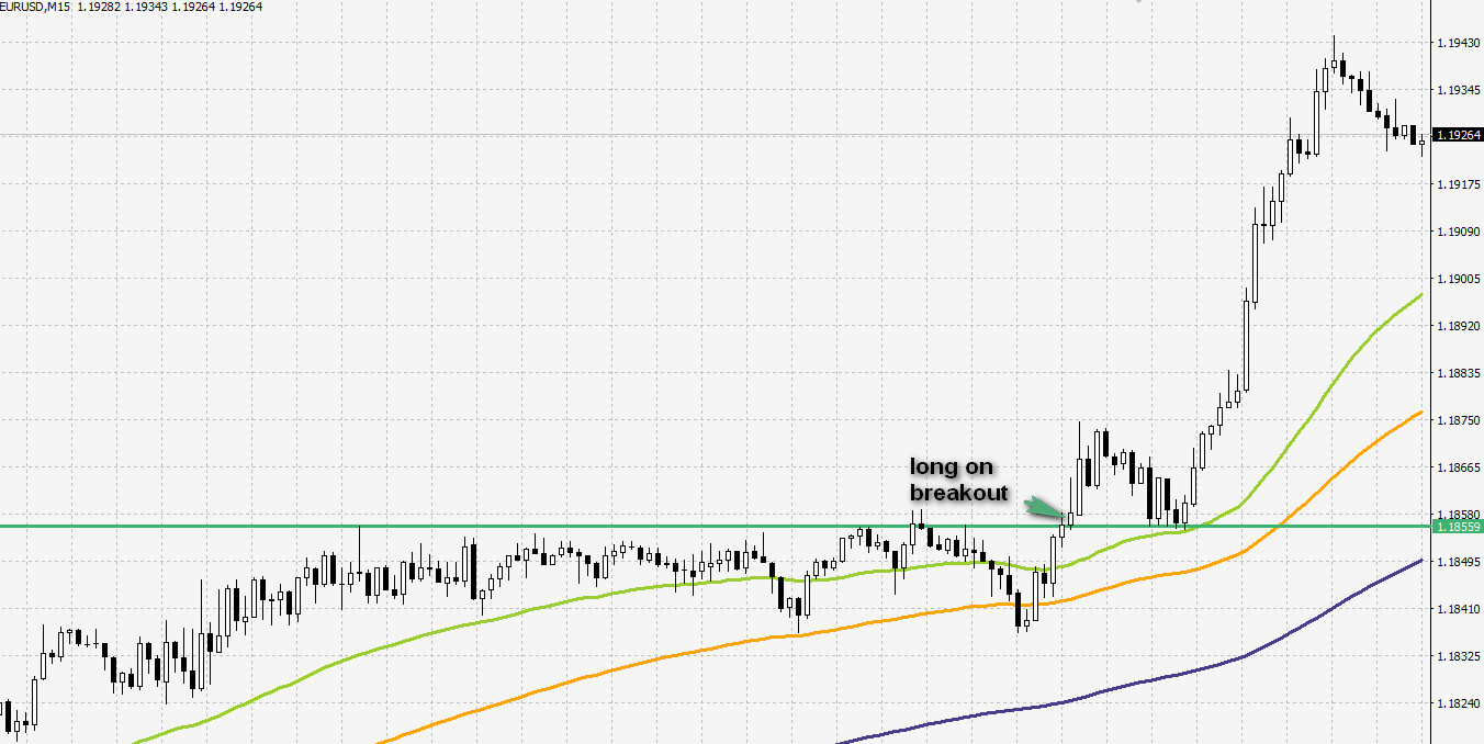 resistance-scalping-breakout