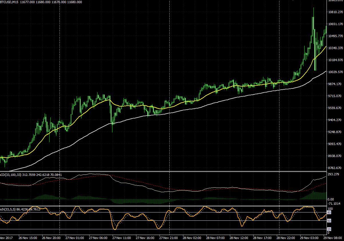 bitcoin-15m-chart