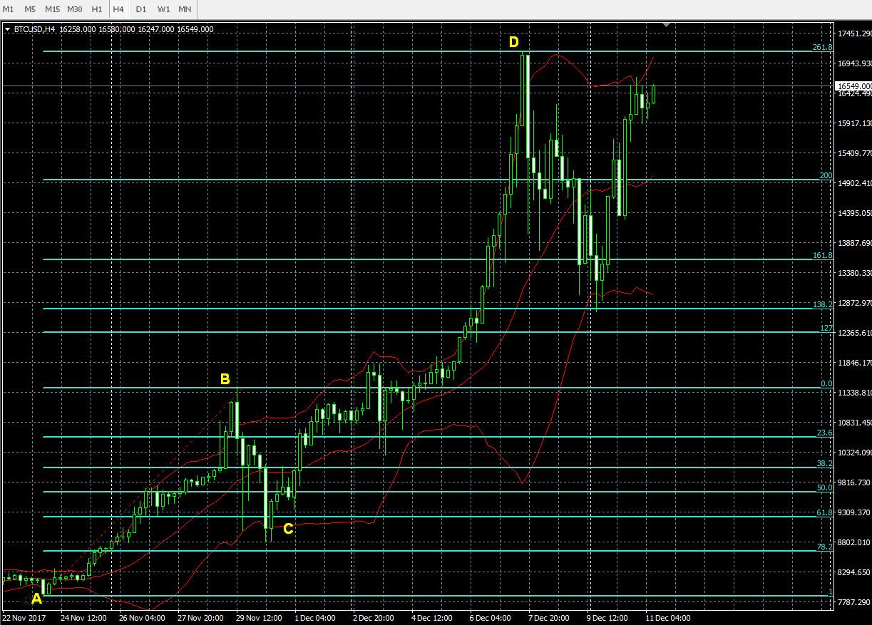 bitcoin-4hours-chart