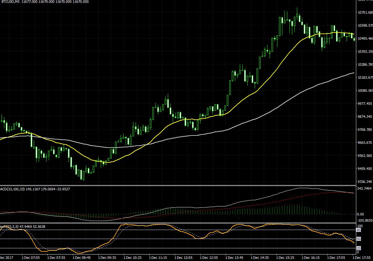 bitcoin-5m-chart